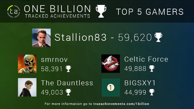 Top Gamers By Achievements Won