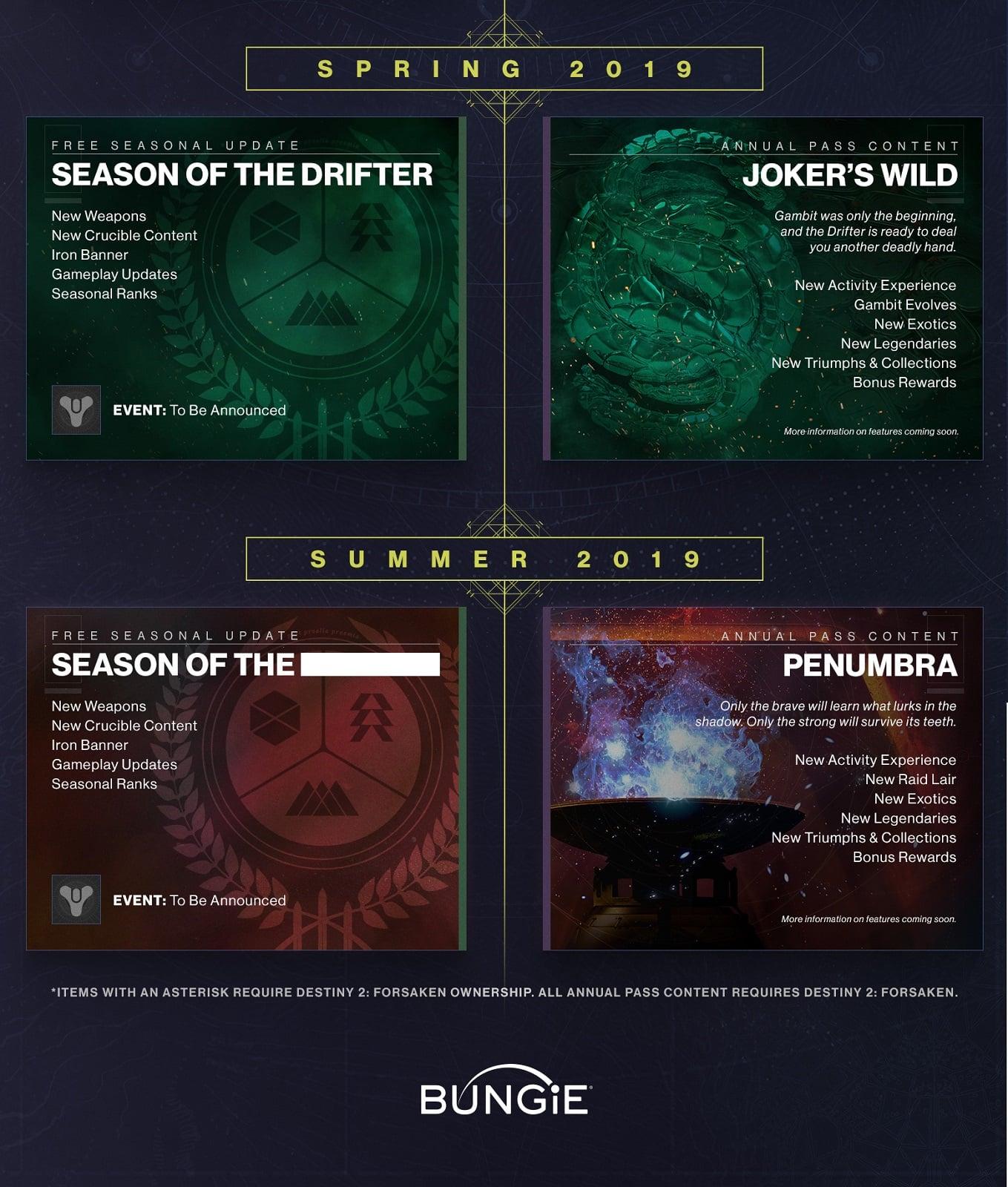 ed279640055 Destiny 2 - Forsaken Achievement List Revealed
