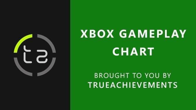Xbox Gameplay Chart