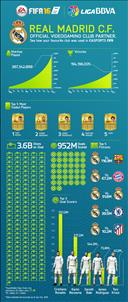 An infographic showing various stats about Real Madrid in FIFA